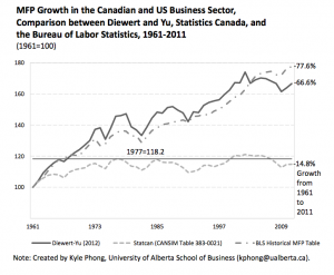 Are Statistics Canada's Numbers on Canadian Productivity Growth Accurate?